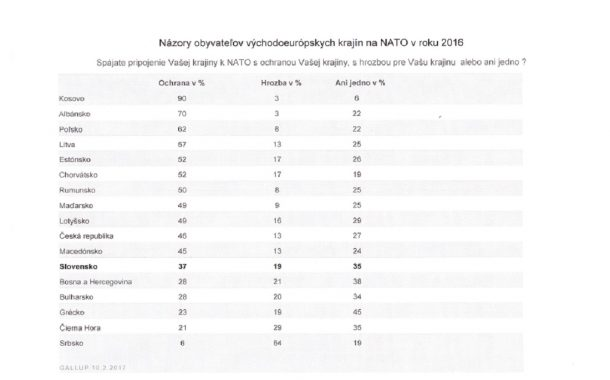 Vnímanie NATO v niektorých európskych a postsovietskych krajinách