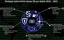 Stratégia kybernetickej obrany Českej republiky